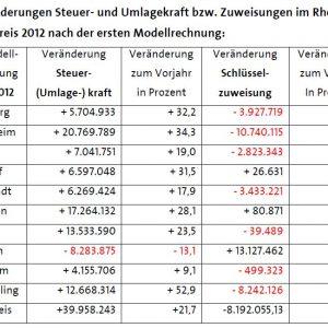 Modellrechnung zum GFG 2012 für den Rhein-Erft-Kreis