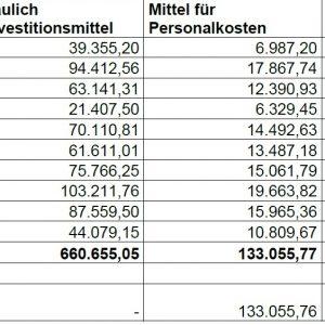 Schulische Inklussionsförderung im Kreis durch das Land NRW
