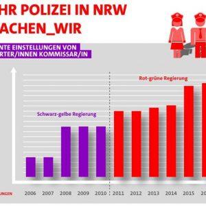 Polizeianwärter NRW 2006-2016