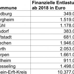 Tabelle Entlastungen Rhein-Erft Kommunen 2018